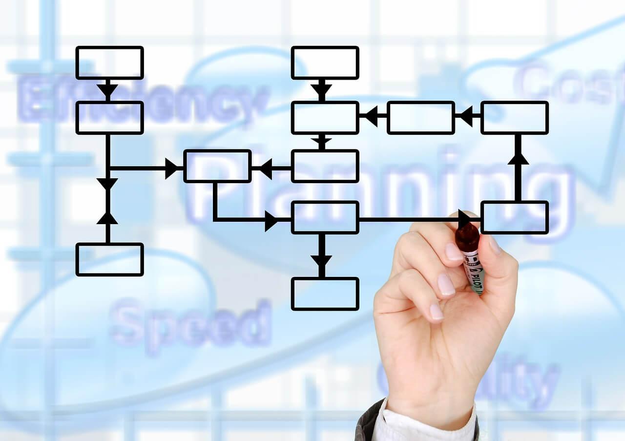 Как самостоятельно описать бизнес-процессы