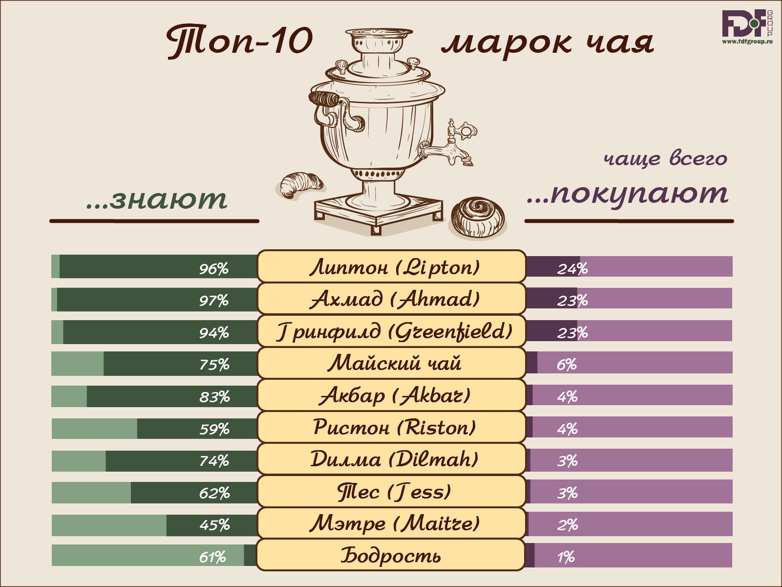 В какой стране больше всего потребляют чай